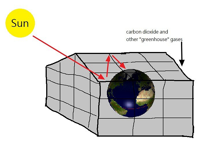 """Zdroj a licence""((Greenhouse effect diagram, Autor: Spm, Dostupné z: https://commons.wikimedia.org/wiki/File:Greenhouse_effect_diagram.png [cit. 2015–12–10], Public Domain))"
